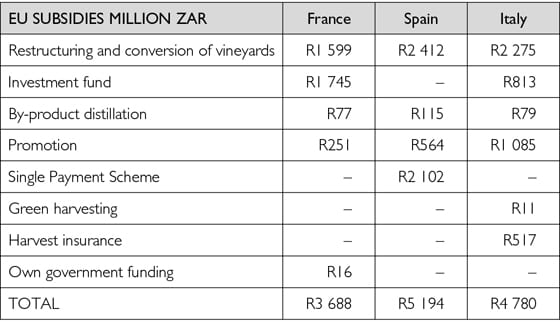 Level playing fields? – The international wine market