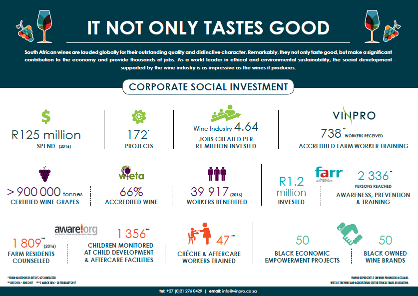 Wine Industry Corporate Social Investment 2017